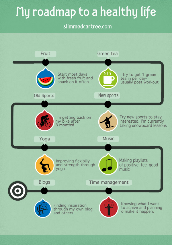 Roadmap to a healthy lifestyle.